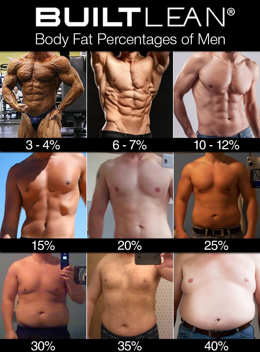 what body fat percentages actually look like kubex fitness